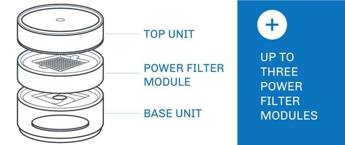 BRID's main component